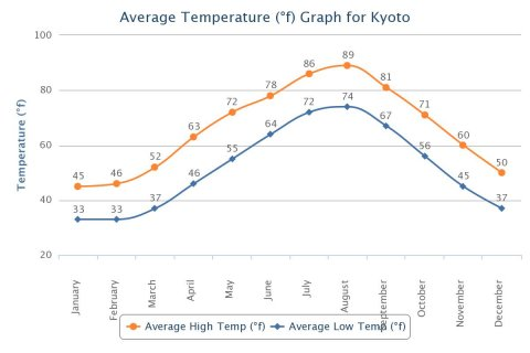 2015-kyoto-average_temp.jpeg